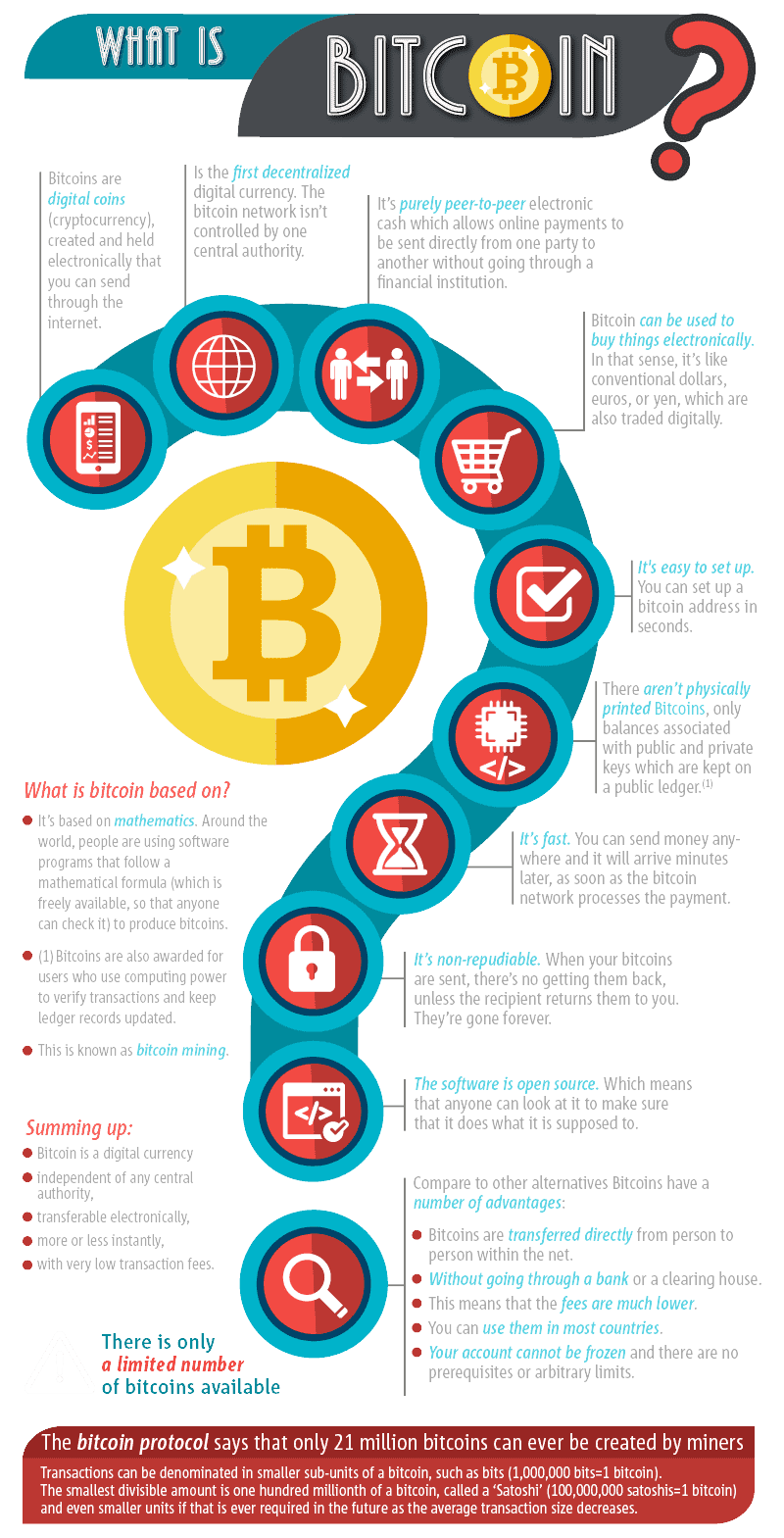 What Is Bitcoin - extensive infographic about bitcoin