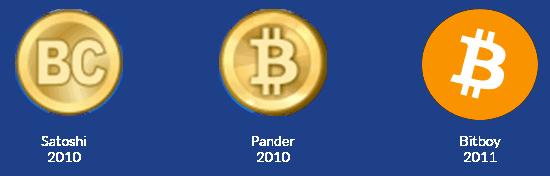 Bitcoin logo evolution over time